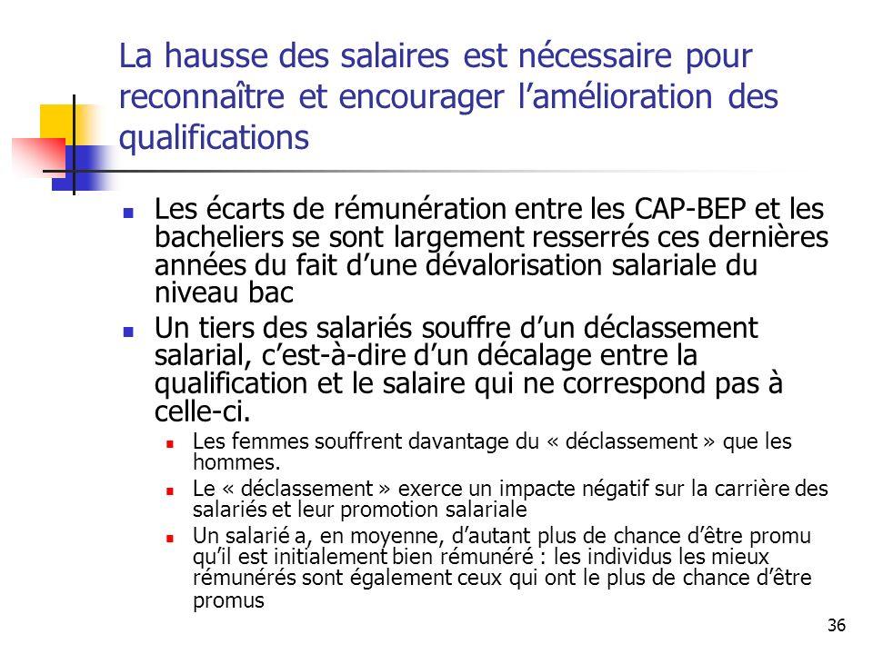 36 La hausse des salaires est nécessaire pour reconnaître et encourager lamélioration des qualifications Les écarts de rémunération entre les CAP-BEP