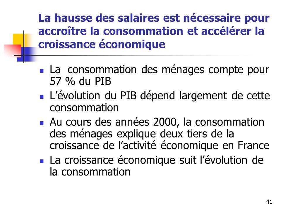 41 La hausse des salaires est nécessaire pour accroître la consommation et accélérer la croissance économique La consommation des ménages compte pour