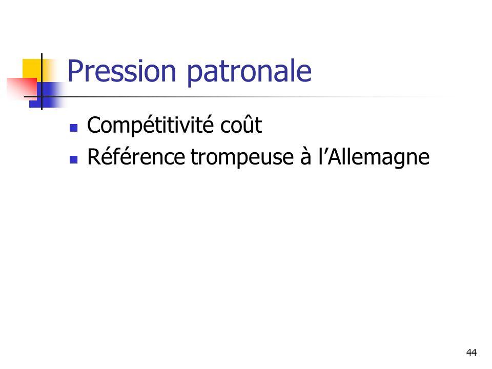 44 Pression patronale Compétitivité coût Référence trompeuse à lAllemagne
