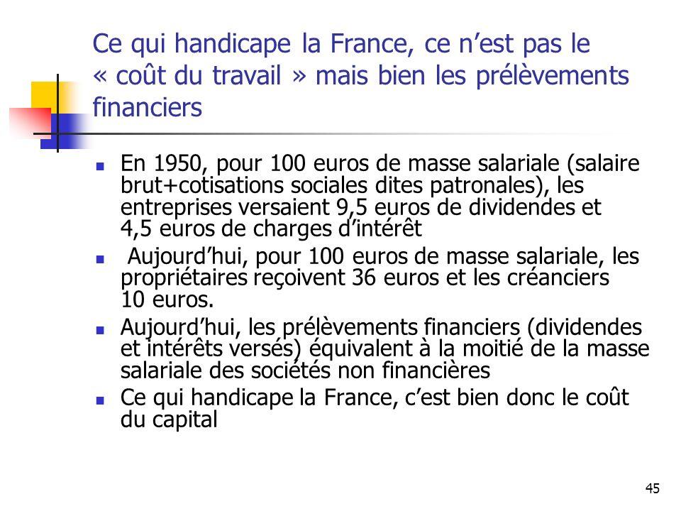 45 Ce qui handicape la France, ce nest pas le « coût du travail » mais bien les prélèvements financiers En 1950, pour 100 euros de masse salariale (sa