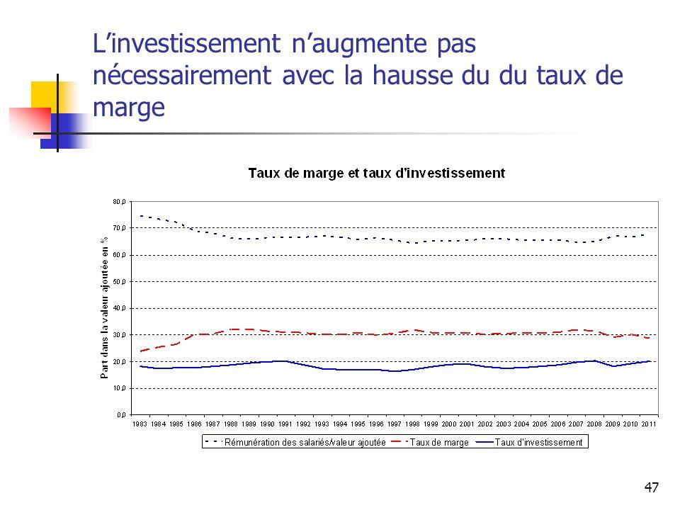 47 Linvestissement naugmente pas nécessairement avec la hausse du du taux de marge