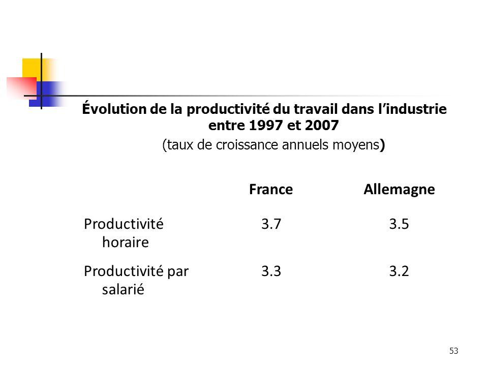 53 Évolution de la productivité du travail dans lindustrie entre 1997 et 2007 (taux de croissance annuels moyens) FranceAllemagne Productivité horaire