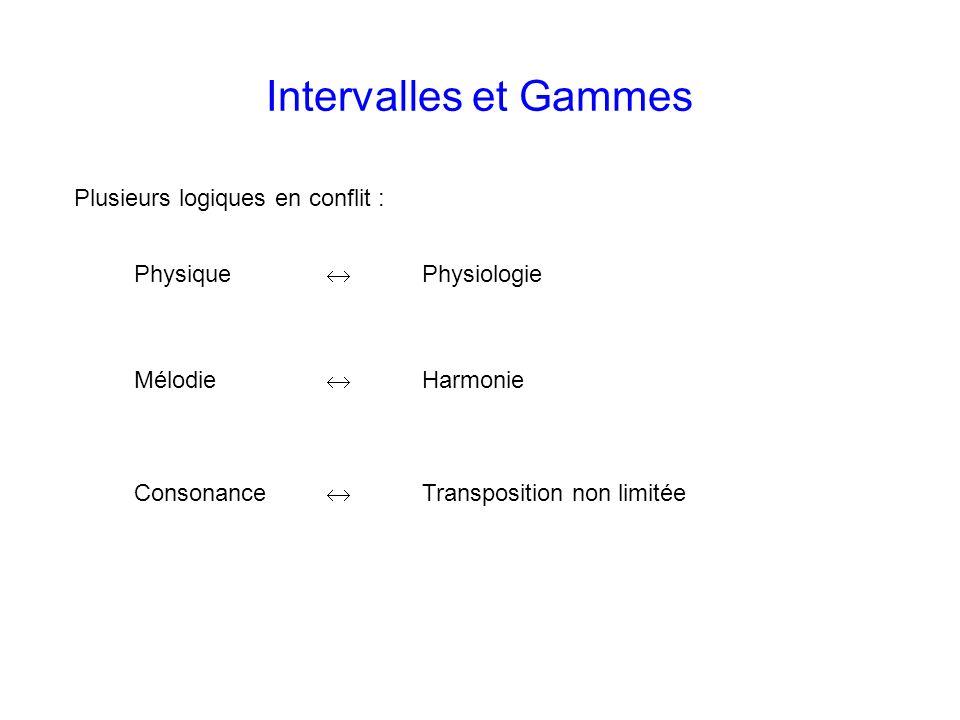 Plusieurs logiques en conflit : Intervalles et Gammes Physique Physiologie Mélodie Harmonie Consonance Transposition non limitée