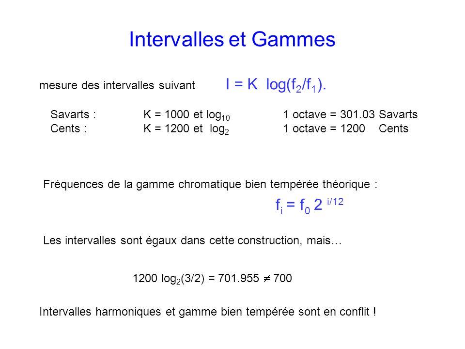 1200 log 2 (3/2) = 701.955 700 Intervalles harmoniques et gamme bien tempérée sont en conflit ! Fréquences de la gamme chromatique bien tempérée théor