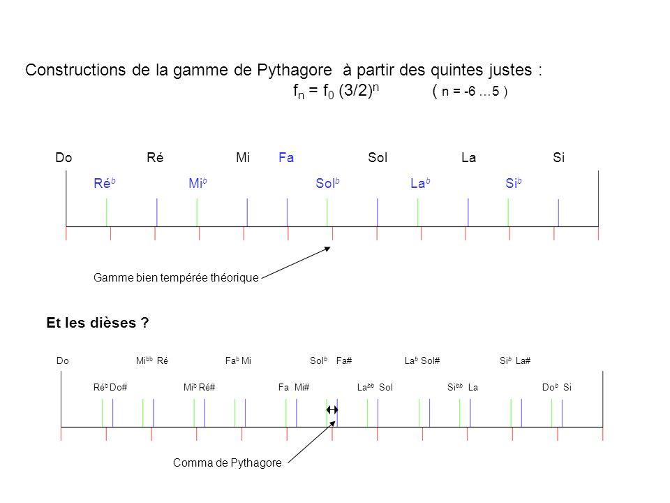 Sol b Fa#Do Ré b Do# RéMi bb Ré#Mi b Fa b Mi FaMi#SolLa bb Sol#La b La# Si bb Si b LaSiDo b Constructions de la gamme de Pythagore à partir des quinte