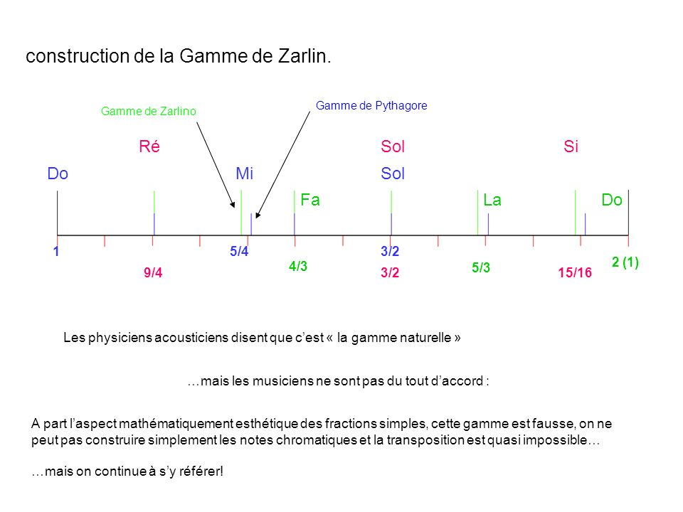 construction de la Gamme de Zarlin. Gamme de Zarlino Gamme de Pythagore Les physiciens acousticiens disent que cest « la gamme naturelle » …mais les m