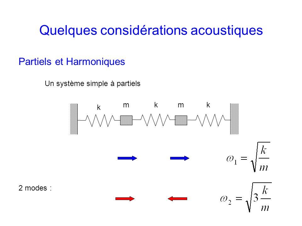 Sol b Fa#Do Ré b Do# RéMi bb Ré#Mi b Fa b Mi FaMi#SolLa bb Sol#La b La# Si bb Si b LaSiDo b Constructions de la gamme de Pythagore à partir des quintes justes : f n = f 0 (3/2) n ( n = -6 …5 ) Gamme bien tempérée théorique Do RéMiFaSol La Si Ré b Mi b Sol b La b Si b Et les dièses .