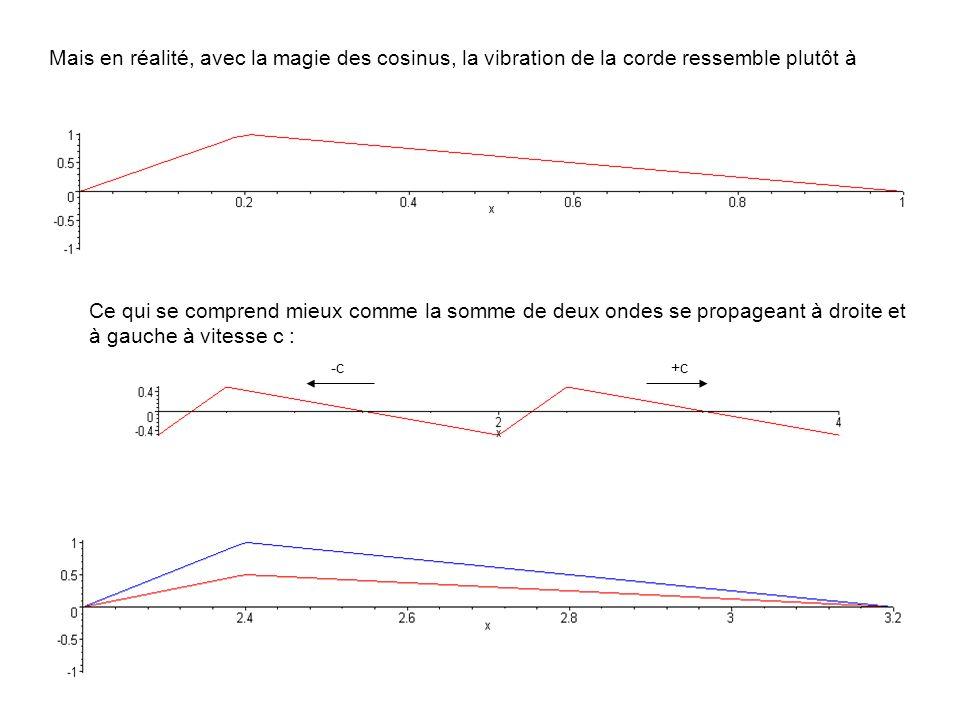 Mais en réalité, avec la magie des cosinus, la vibration de la corde ressemble plutôt à Ce qui se comprend mieux comme la somme de deux ondes se propa
