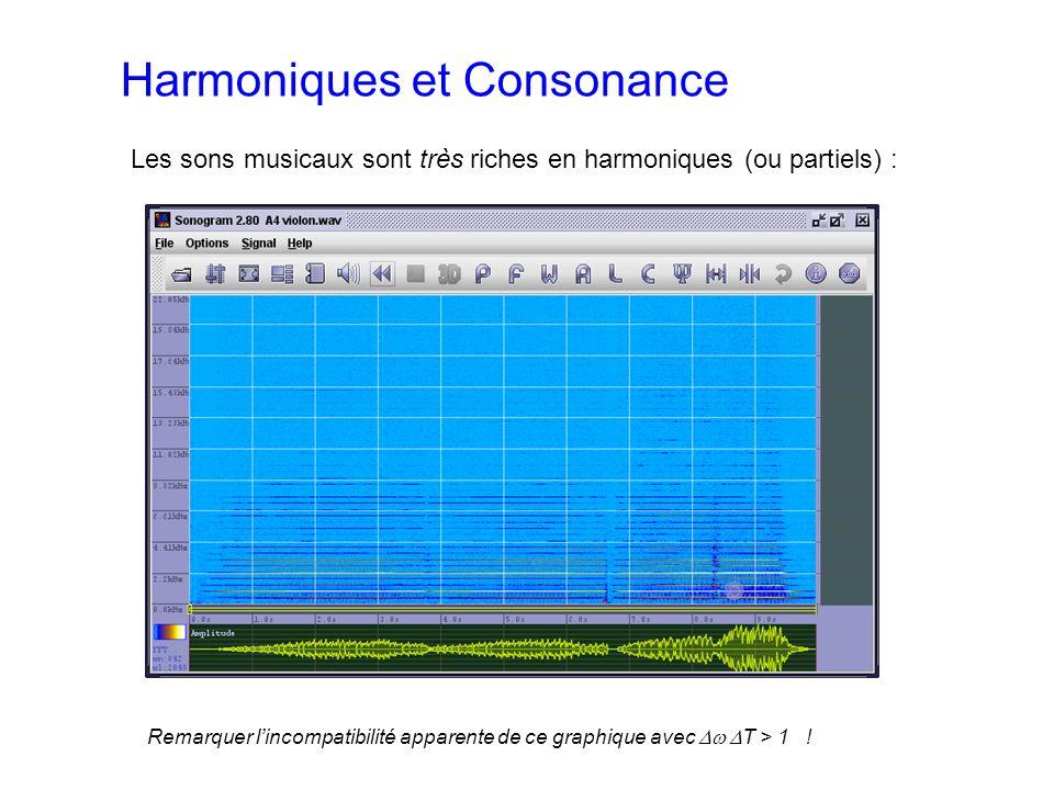 Harmoniques et Consonance Les sons musicaux sont très riches en harmoniques (ou partiels) : Remarquer lincompatibilité apparente de ce graphique avec