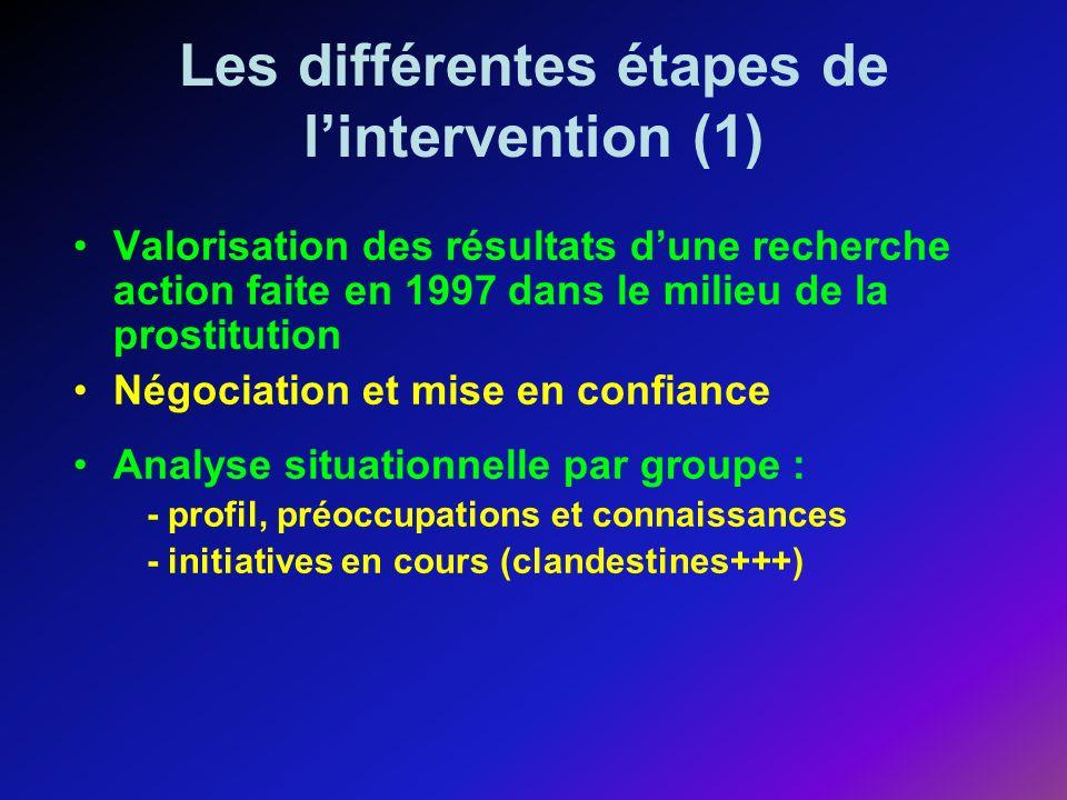 Les différentes étapes de lintervention (1) Valorisation des résultats dune recherche action faite en 1997 dans le milieu de la prostitution Négociation et mise en confiance Analyse situationnelle par groupe : - profil, préoccupations et connaissances - initiatives en cours (clandestines+++)