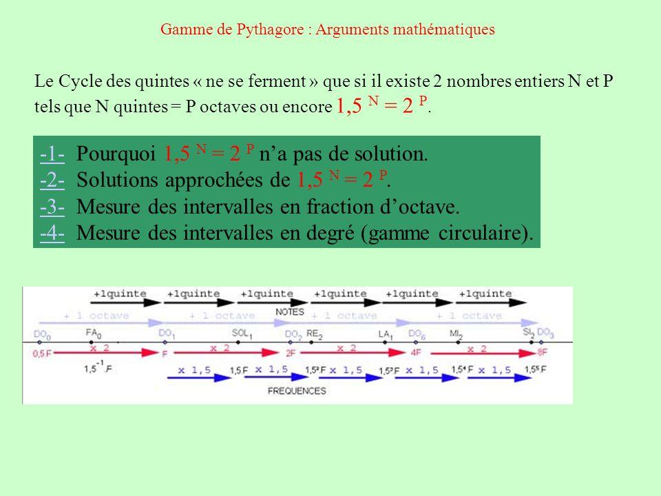 Le Cycle des quintes « ne se ferment » que si il existe 2 nombres entiers N et P tels que N quintes = P octaves ou encore 1,5 N = 2 P. -1--1- Pourquoi