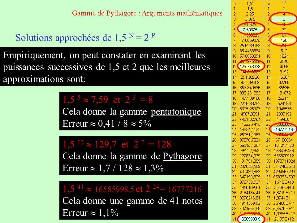 Solutions approchées de 1,5 N = 2 P Empiriquement, on peut constater en examinant les puissances successives de 1,5 et 2 que les meilleures approximat