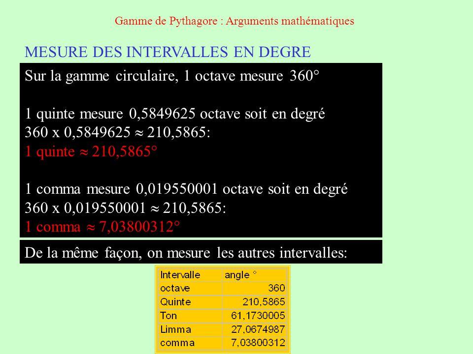 MESURE DES INTERVALLES EN DEGRE Sur la gamme circulaire, 1 octave mesure 360° 1 quinte mesure 0,5849625 octave soit en degré 360 x 0,5849625 210,5865: