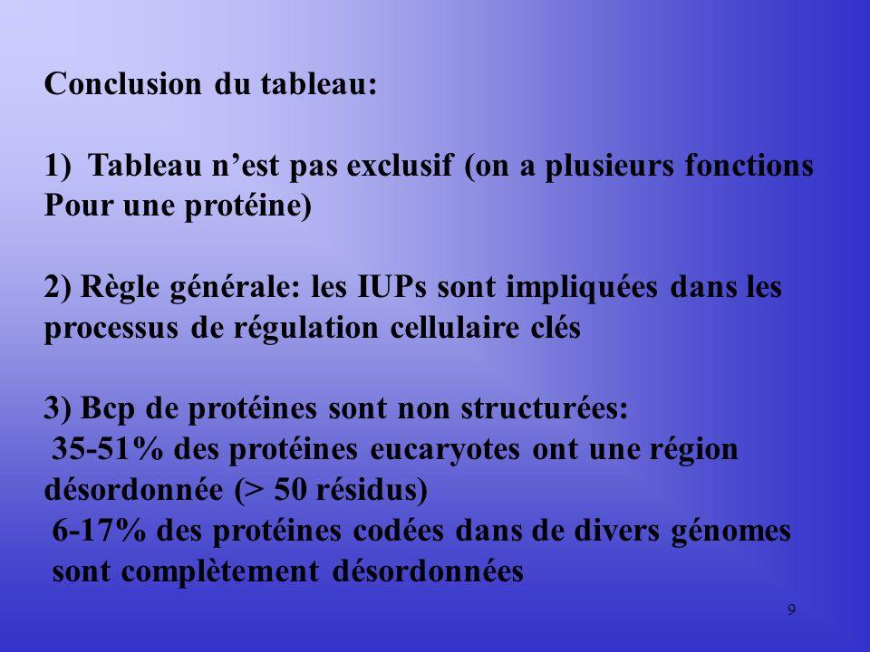 9 Conclusion du tableau: 1)Tableau nest pas exclusif (on a plusieurs fonctions Pour une protéine) 2) Règle générale: les IUPs sont impliquées dans les processus de régulation cellulaire clés 3) Bcp de protéines sont non structurées: 35-51% des protéines eucaryotes ont une région désordonnée (> 50 résidus) 6-17% des protéines codées dans de divers génomes sont complètement désordonnées