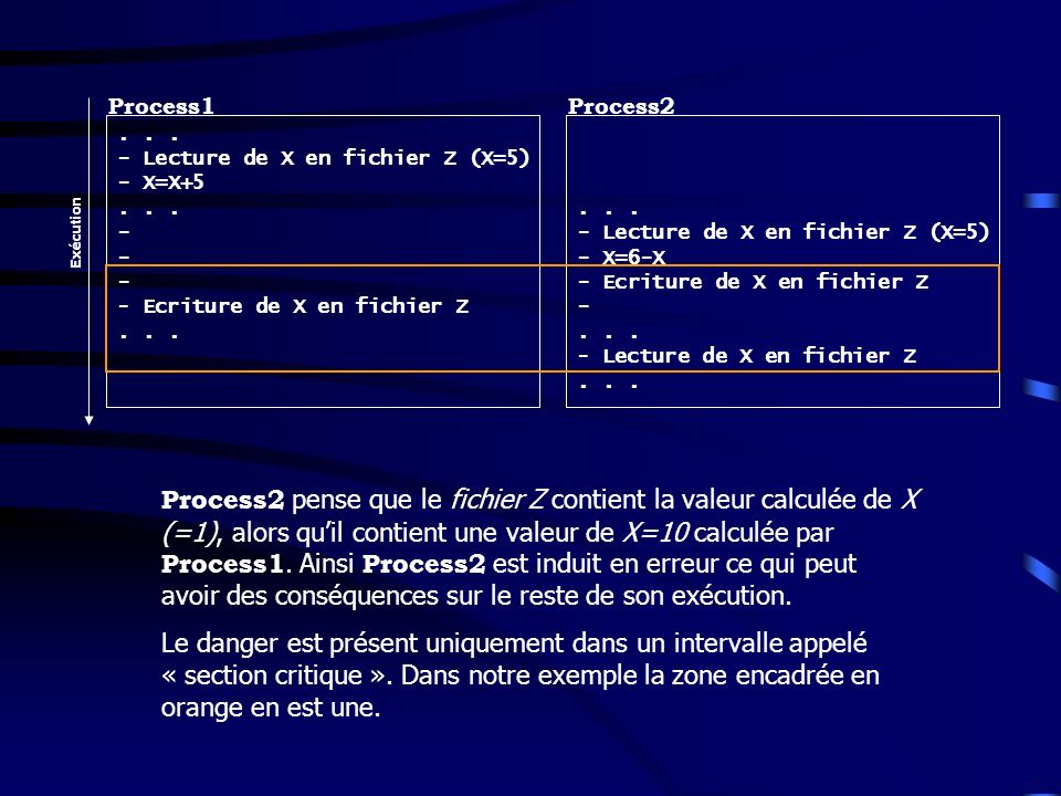 ... - Lecture de X en fichier Z (X=5) - X=X+5... - - Ecriture de X en fichier Z... - Lecture de X en fichier Z (X=5) - X=6-X - Ecriture de X en fichie