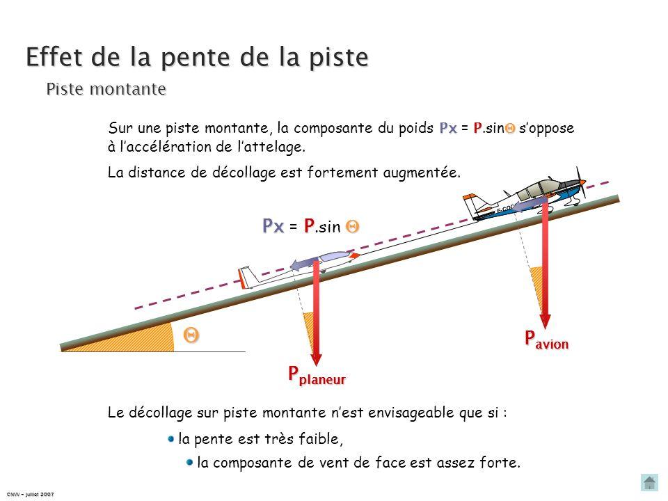 … augmente fortement la distance de roulage. Effet du vent sur le décollage F- COCO distance de roulage F- COCO distance de roulage vent arrière À lin