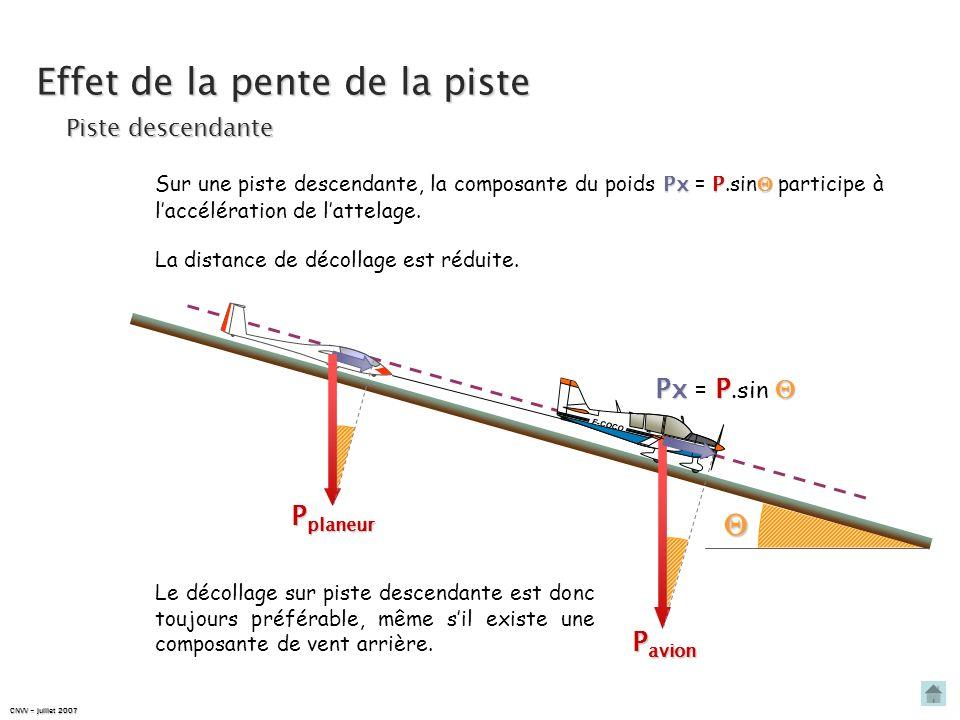 La distance de décollage est fortement augmentée. Effet de la pente de la piste Piste montante F-COCO P avion Px P Px = P.sin P planeur Px P Sur une p