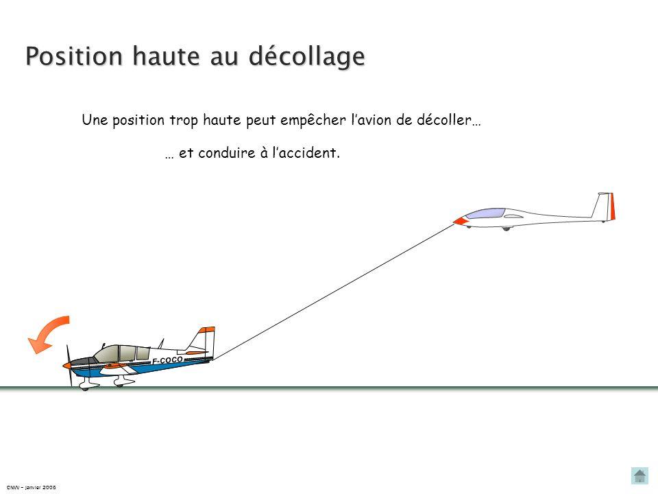 La distance de décollage est réduite. Effet de la pente de la piste Piste descendante F-COCO P avion Px P Px = P.sin P planeur Px P Sur une piste desc