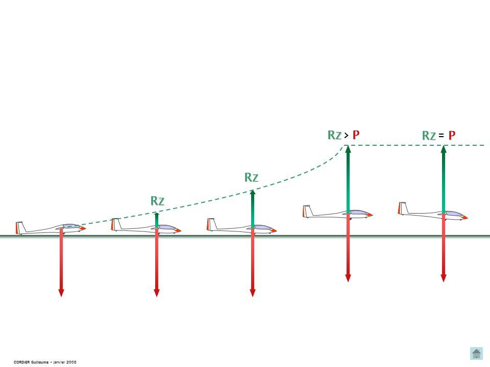 Le « bon moment » du décollage CNVV – juillet 2007 Quand Ra P, le planeur devient moins adhérent, les commandes sont également beaucoup plus sensibles latéralement et verticalement.