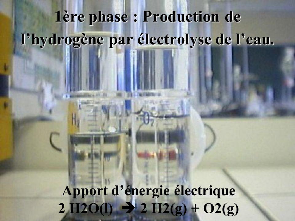 1ère phase : Production de lhydrogène par électrolyse de leau. Apport dénergie électrique 2 H2O(l) 2 H2(g) + O2(g)