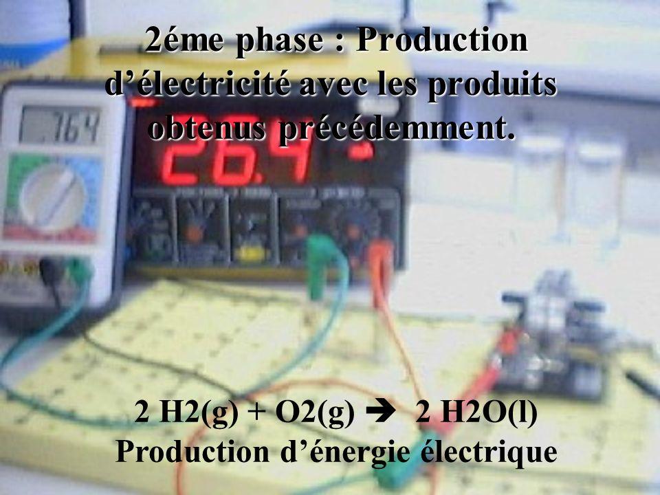 2éme phase : Production délectricité avec les produits obtenus précédemment. 2éme phase : Production délectricité avec les produits obtenus précédemme