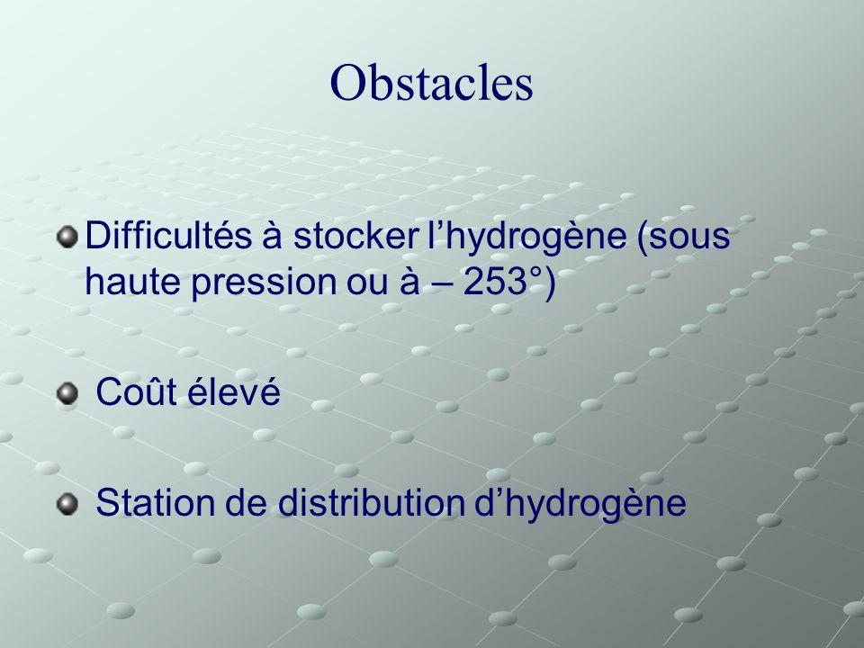 Obstacles Difficultés à stocker lhydrogène (sous haute pression ou à – 253°) Coût élevé Station de distribution dhydrogène
