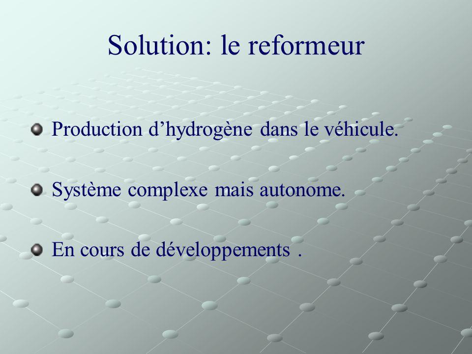 Solution: le reformeur Production dhydrogène dans le véhicule. Système complexe mais autonome. En cours de développements.