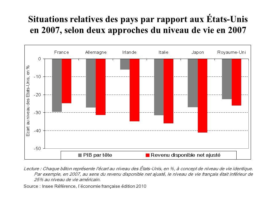 Situations relatives des pays par rapport aux États-Unis en 2007, selon deux approches du niveau de vie en 2007 Lecture : Chaque bâton représente l'éc