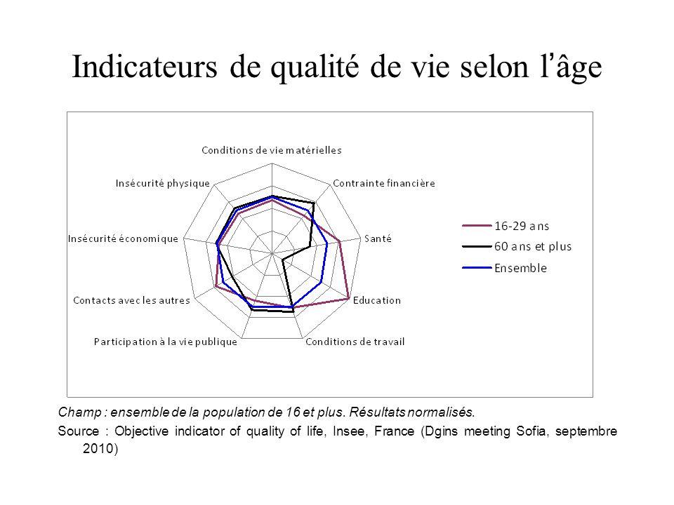 Indicateurs de qualité de vie selon lâge Champ : ensemble de la population de 16 et plus.