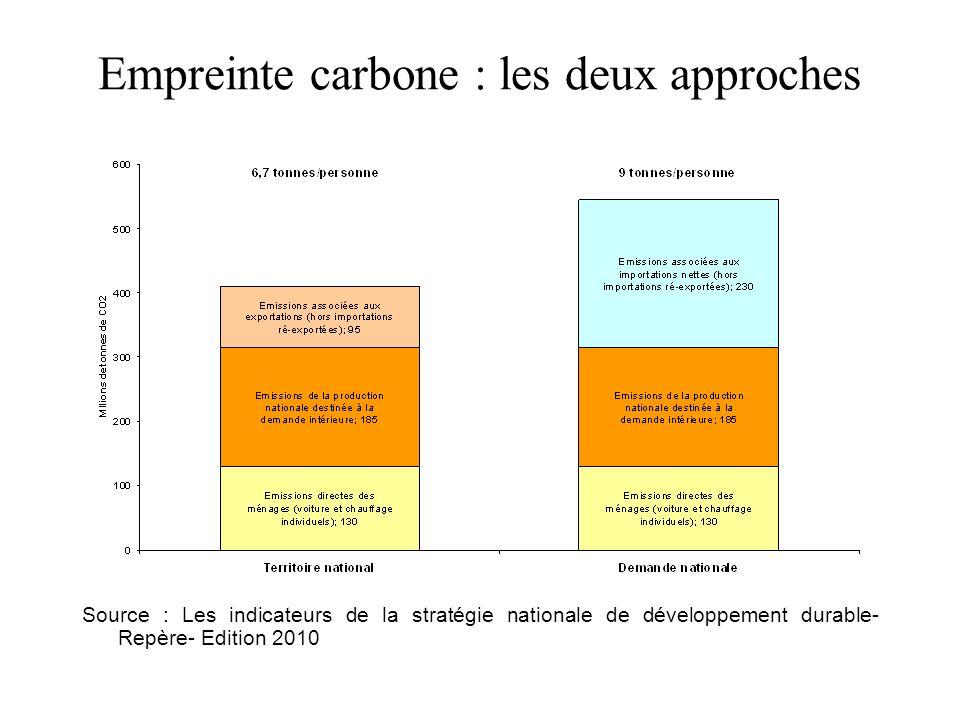 Empreinte carbone : les deux approches Source : Les indicateurs de la stratégie nationale de développement durable- Repère- Edition 2010
