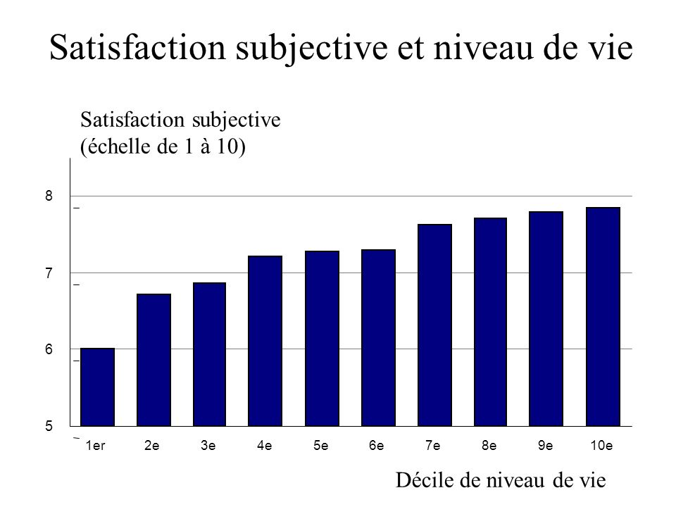 Satisfaction subjective et niveau de vie Satisfaction subjective (échelle de 1 à 10) Décile de niveau de vie 5 6 7 8 1er2e3e4e5e6e7e8e9e10e