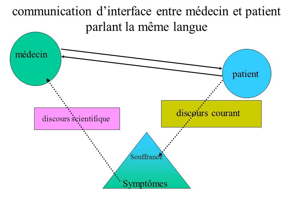 communication dinterface entre médecin et patient parlant la même langue patient médecin discours scientifique discours courant Souffrance Symptômes