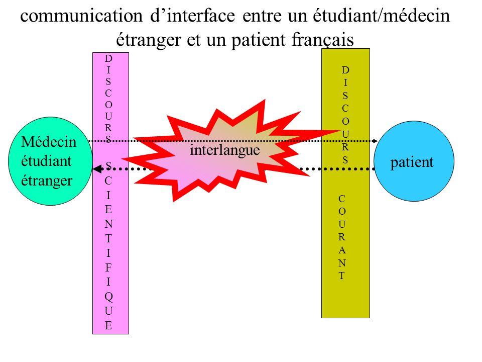 communication dinterface entre un étudiant/médecin étranger et un patient français patient Médecin étudiant étranger DISCOURSSCIENTIFIQUEDISCOURSSCIENTIFIQUE DISCOURSCOURANTDISCOURSCOURANT interlangue