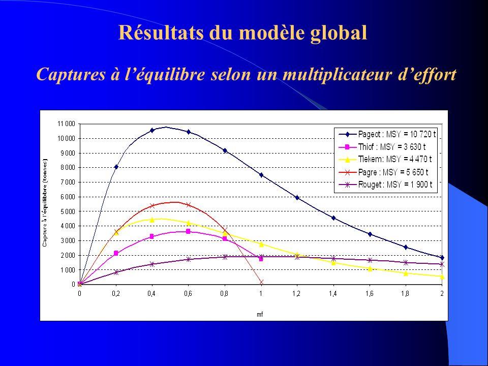 Résultats du modèle global Captures à léquilibre selon un multiplicateur deffort