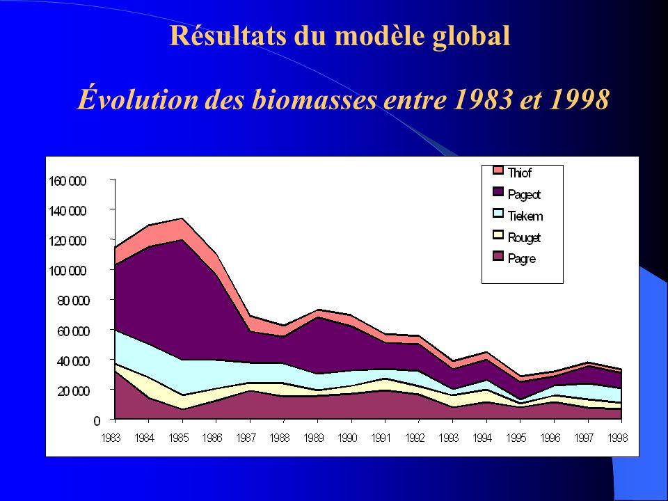 Résultats du modèle global Évolution des biomasses entre 1983 et 1998