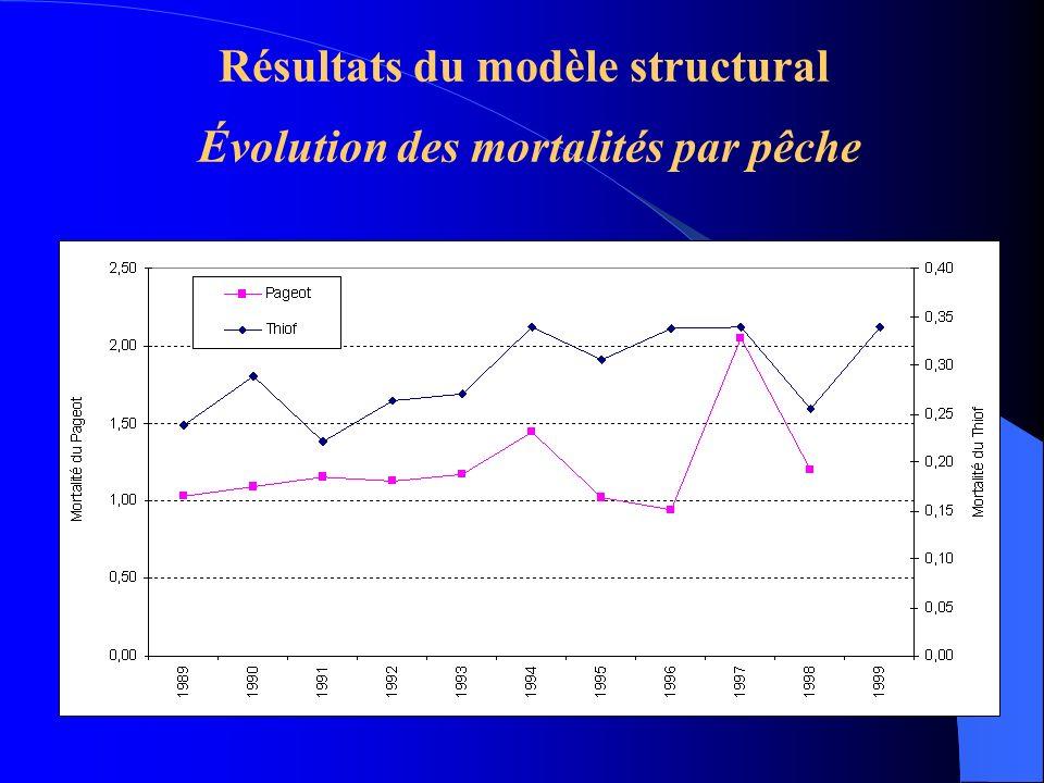 Résultats du modèle structural Évolution des mortalités par pêche