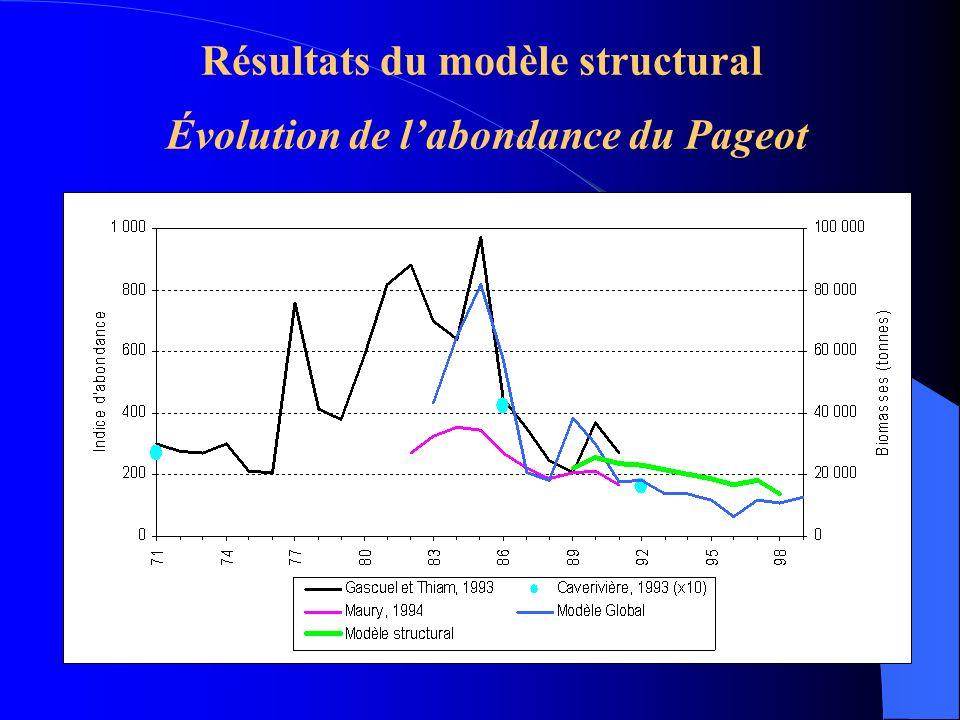 Résultats du modèle structural Évolution de labondance du Pageot