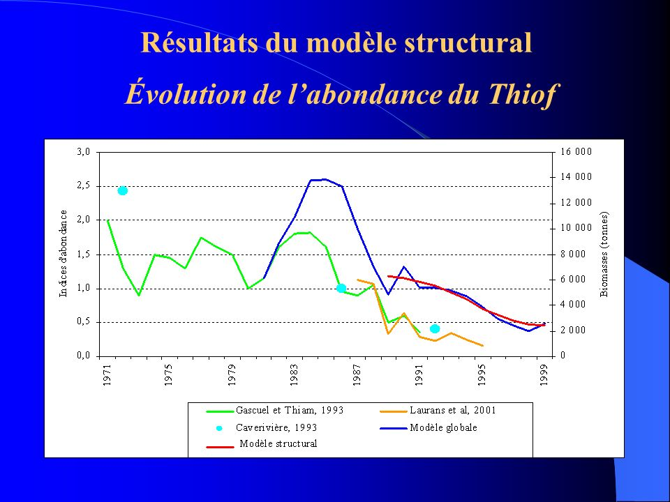 Résultats du modèle structural Évolution de labondance du Thiof