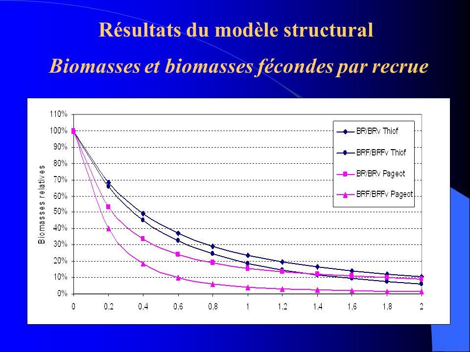 Résultats du modèle structural Biomasses et biomasses fécondes par recrue