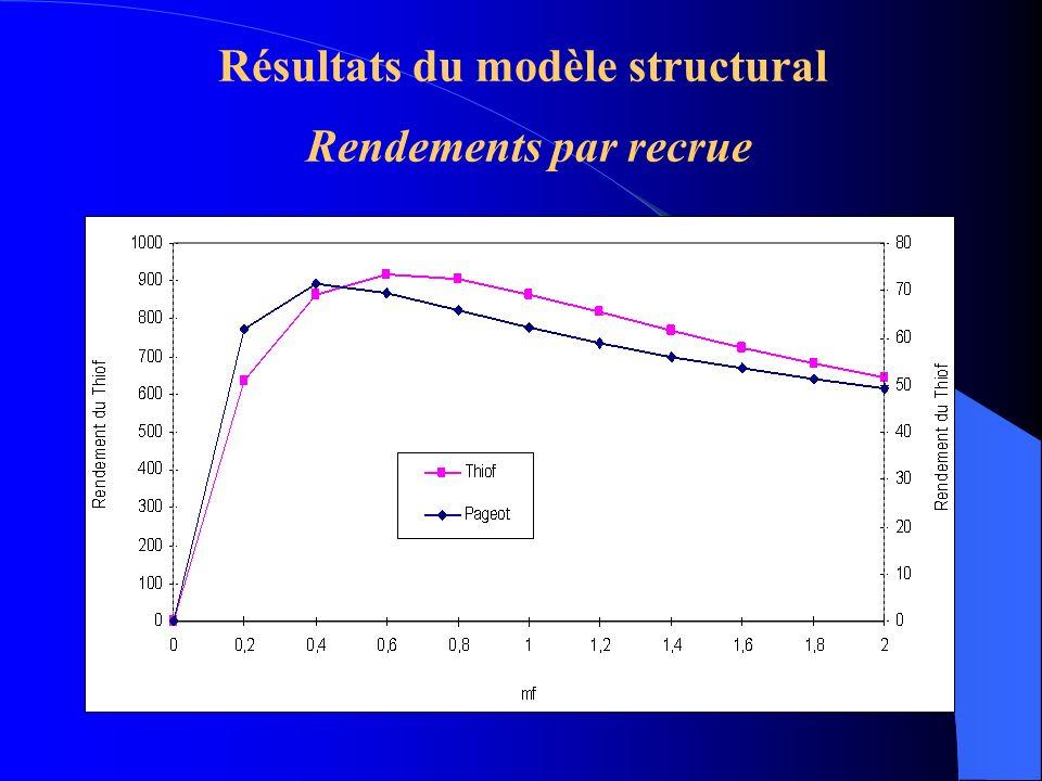 Résultats du modèle structural Rendements par recrue