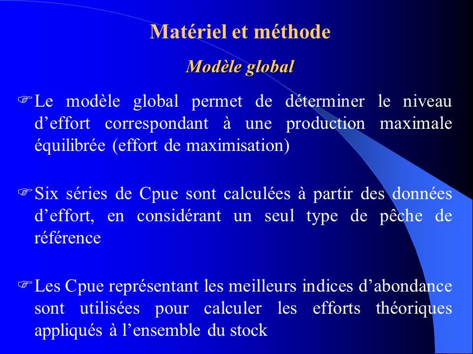 Modèle global Matériel et méthode Modèle global Le modèle global permet de déterminer le niveau deffort correspondant à une production maximale équili