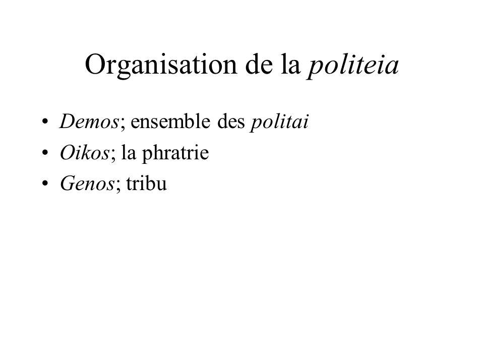Organisation de la politeia Demos; ensemble des politai Oikos; la phratrie Genos; tribu