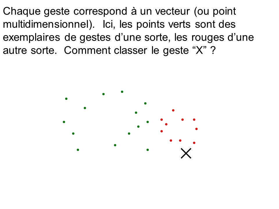 Chaque geste correspond à un vecteur (ou point multidimensionnel). Ici, les points verts sont des exemplaires de gestes dune sorte, les rouges dune au