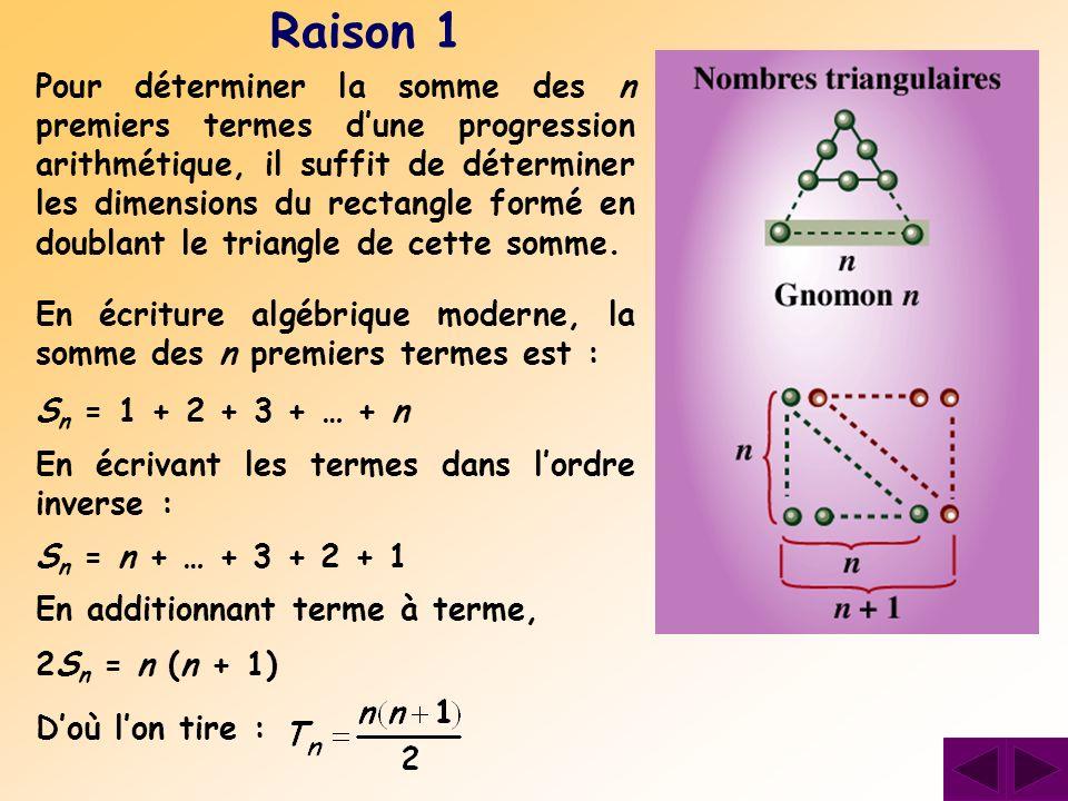 Pour déterminer la somme des n premiers termes dune progression arithmétique, il suffit de déterminer les dimensions du rectangle formé en doublant le