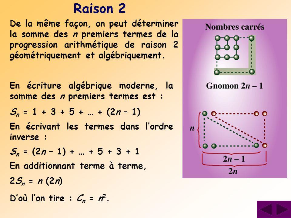 De la même façon, on peut déterminer la somme des n premiers termes de la progression arithmétique de raison 2 géométriquement et algébriquement. Rais