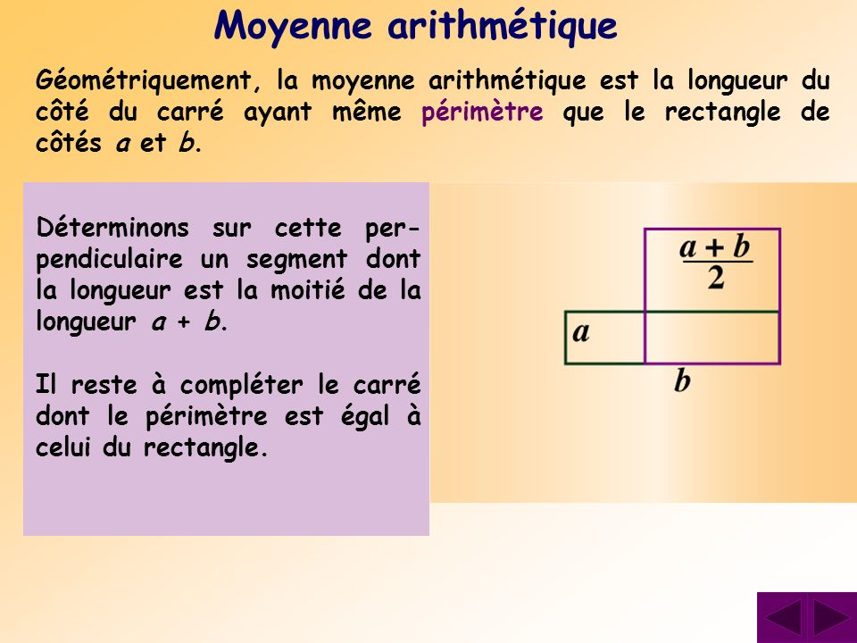 Moyenne arithmétique Géométriquement, la moyenne arithmétique est la longueur du côté du carré ayant même périmètre que le rectangle de côtés a et b.b