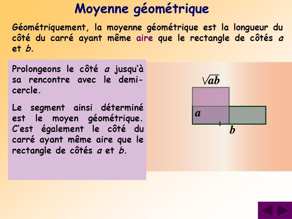 Moyenne géométrique Géométriquement, la moyenne géométrique est la longueur du côté du carré ayant même aire que le rectangle de côtés a et b. Constru