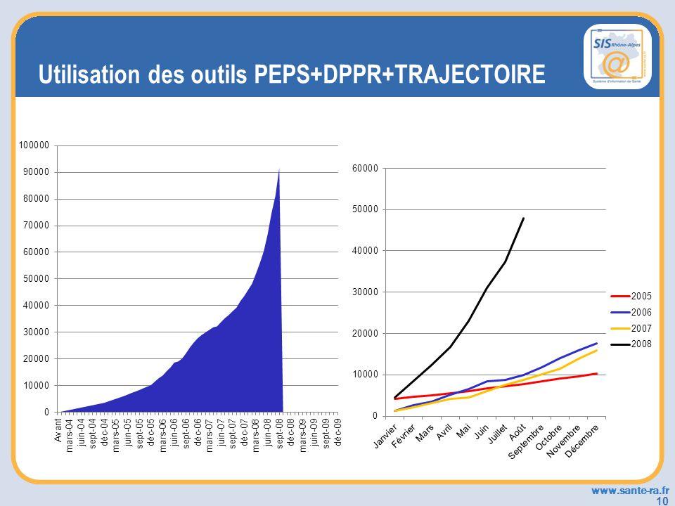 www.sante-ra.fr 10 Utilisation des outils PEPS+DPPR+TRAJECTOIRE