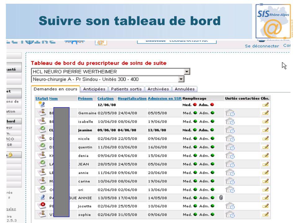 Coordination en SSR « Rhône-Réadaptation » - Juin 2008 103 Suivre son tableau de bord