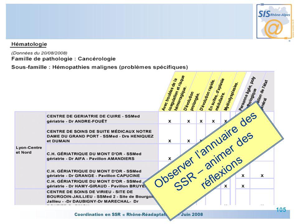 Coordination en SSR « Rhône-Réadaptation » - Juin 2008 105 Observer lannuaire des SSR – animer des réflexions